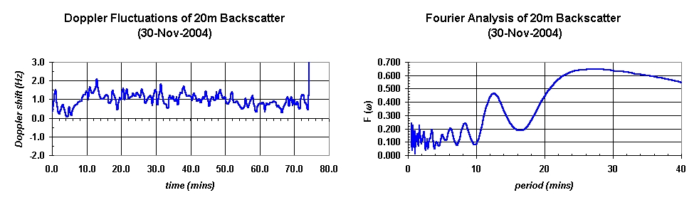 Fourier Analysis of 30-Nov-2004 20m Backscatter Data
